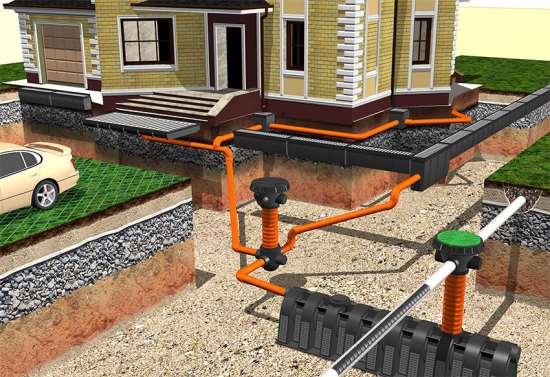 Дренажная система на участке из канализационных труб
