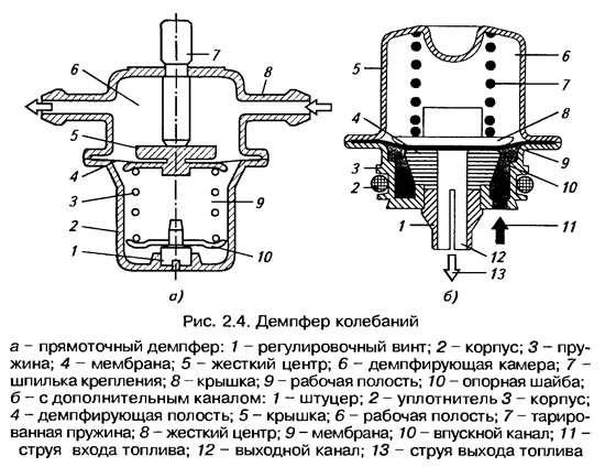 Демпфер колебаний топлива и топливный аккумулятор ДВС