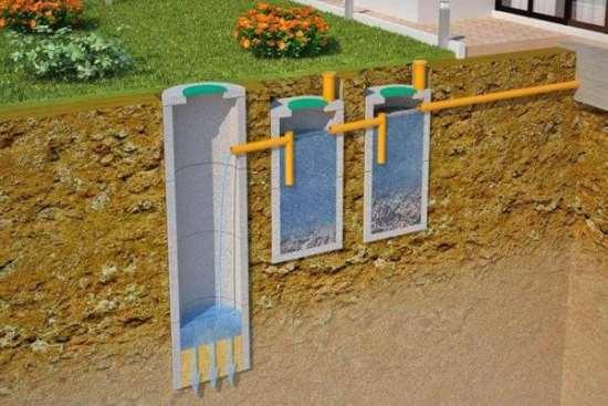 Принципы строительства бетонного септика