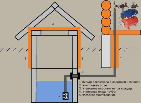 Системы водоснабжения с колодца