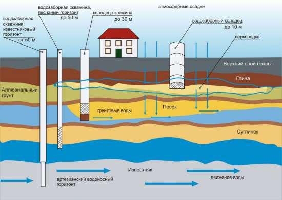 Как определить водоносный слой