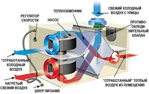 Почему стоит выбирать исключительно энергоэффективные системы вентиляции?