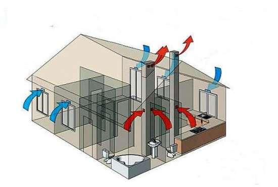 Особенности функционирования естественной вентиляция в доме