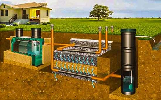Септик – прекрасная возможность очищения и утилизации сточных вод